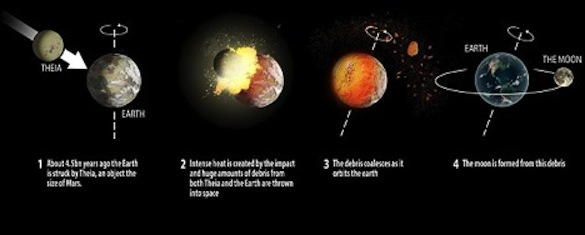 What the formation of Earth and the Moon may have looked like.  Photo from: http://www.dailymail.co.uk/sciencetech/article-2650130/How-moon-formed-Researchers-reveal-new-evidence-Earth-hit-giant-object-4-5-billion-years-ago.html